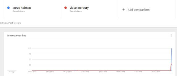 eurus-holmes-google-trend