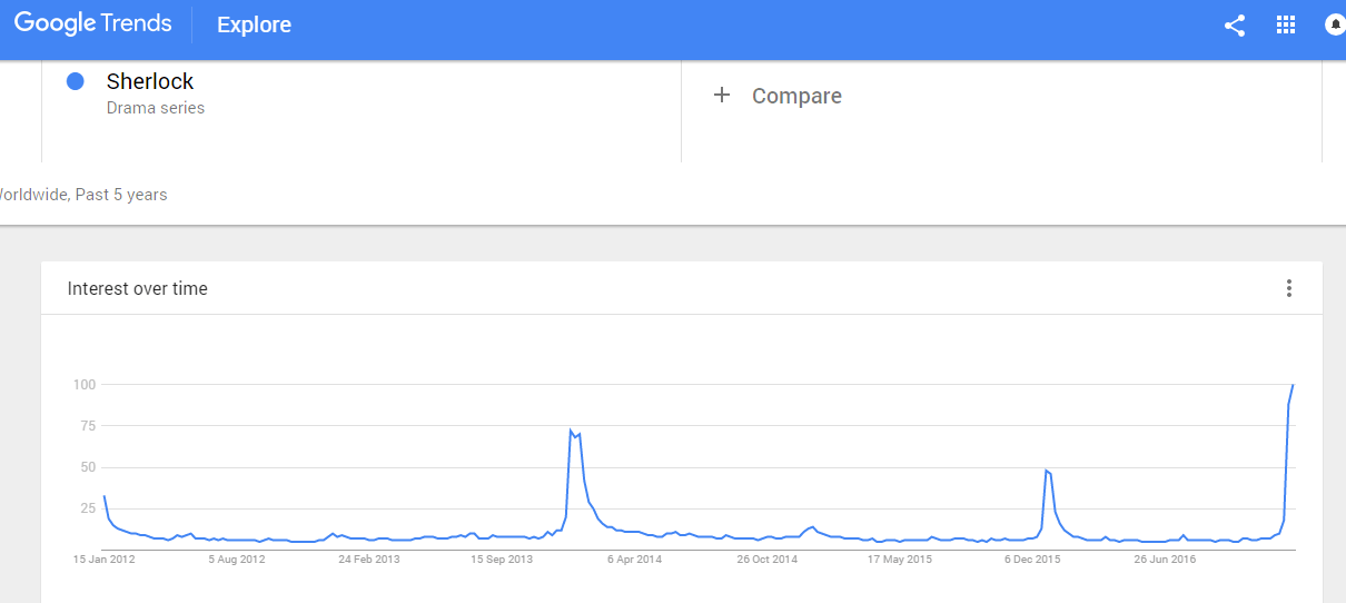 google-trends-sherlock